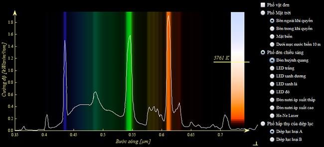 Biểu đồ quang phổ đèn huỳnh quang